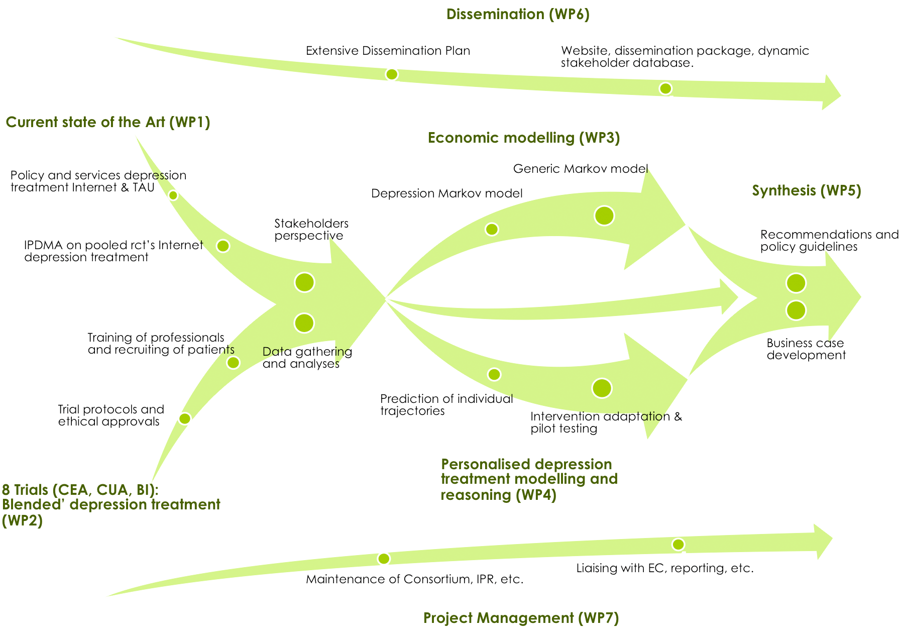 approach_flow